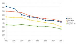Mortalité routière (tués à 30 jours)